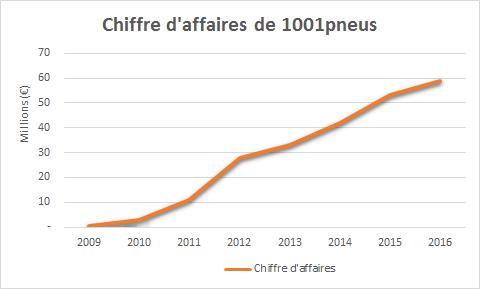 1001pneus a atteint un chiffre d'affaire d'environ 60 millions d'euros en 7 ans