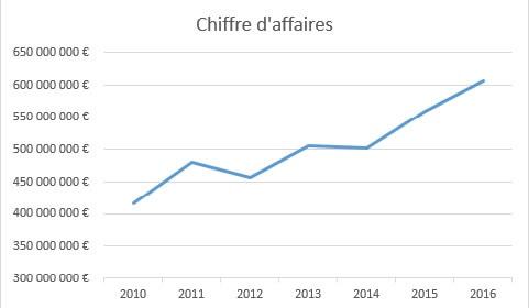 L'évolution du chiffre d'affaire de delticom qui passe de 416M€ en 2010 à plus de 600M€ en 2016.