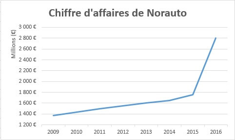 Le CA de Mobivia Groupe, passant de 1,35Md € en 2009 à 2,8Md € en 2016.