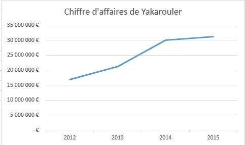 Chiffre d'affaire de Yakarouler qui passe de 17 millions d'euros en 2012 à 31 millions en 2015